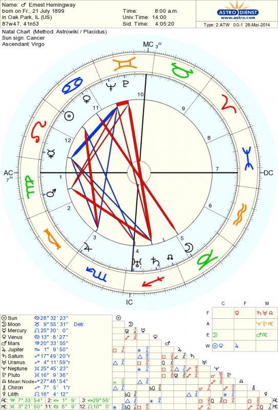 Ime: astro_2atw_01_ernest_hemingway.69458.20520.jpg Pregleda: 169 Veličina: 103.1 KB
